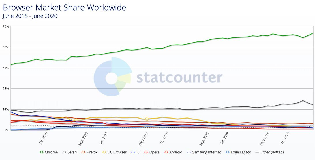 Over the last five years, Google Chrome has cemented its dominance of browser usage, while only Apple's Safari has held its place, according to measurements of web usage by analytics firm StatCounter.