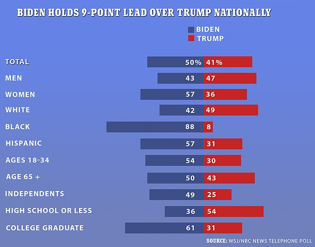 The Wall Street Journal/NBC News poll released Sunday found that 50 percent of US voters intend to vote for Biden this November, compared with 41 percent backing Trump