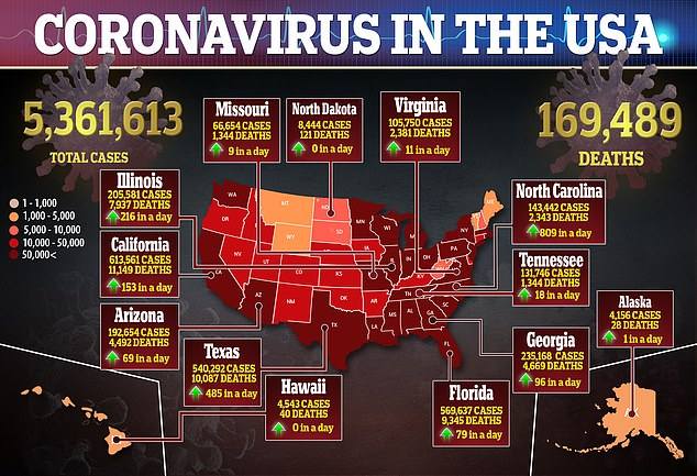 Nearly 60 percent of voters surveyed in the WSJ/NBC News poll said they disapproved of Trump's handling of the coronavirus pandemic.As of Sunday more than 5.36 million Americans have tested positive for coronavirus and nearly 169,500 have died