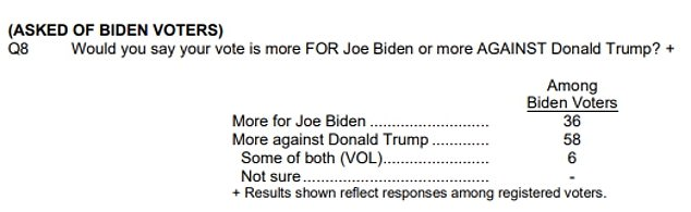 Fifty-eight percent of respondents who said they would vote for Biden indicated that their choice was driven by opposition to Trump rather than support for the challenger