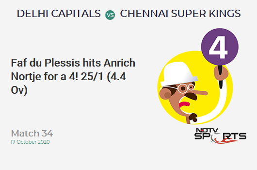 DC vs CSK: Match 34: Faf du Plessis hits Anrich Nortje for a 4! Chennai Super Kings 25/1 (4.4 Ov). CRR: 5.35